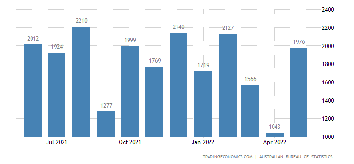 Australia Exports of Gold - Non - Mon. (excl. Gold Ores And