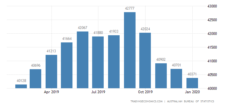 Australia Exports of - Goods and Services (trend)