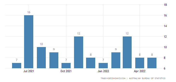 Australia Exports of Made-up Articles, Wholly Or Chiefly Of
