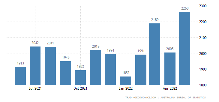Australia Exports of - Manufactures Not Elsewhere Categ