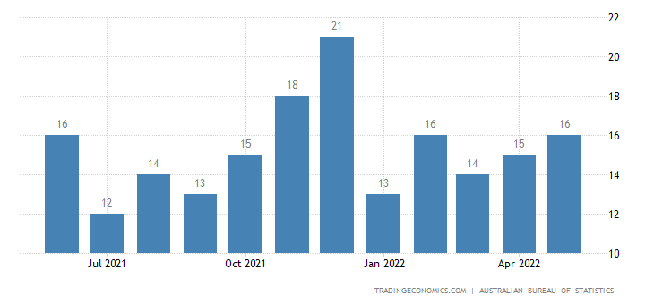 Australia Exports of Meat & Edible Meat Offal, Prepared Or