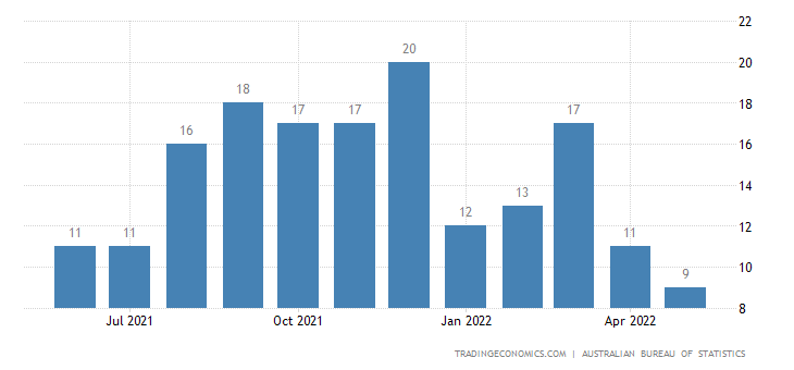 Australia Exports of Musical Instrs., Parts & Acces., Recor