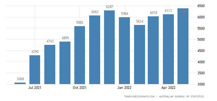 Australia Exports of Natural Gas, Whether Or Not Liquefied