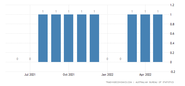 Australia Exports of Oil-seeds&oleaginous Fruits For Oth.fx