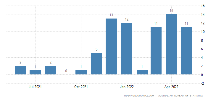 Australia Exports of Pap Mill&pulp Mill Mach., Pap Cutting