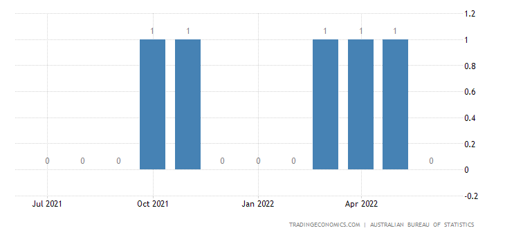 Australia Exports of Polymers of Vinyl Chloride Or of Halog