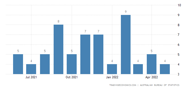 Australia Exports of Railway Vehicles (incl. Hovertrains) &