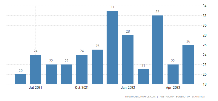 Australia Exports of Rubber Manufactures
