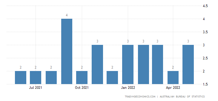 Australia Exports of Textile & Leather Machinery & Parts Th