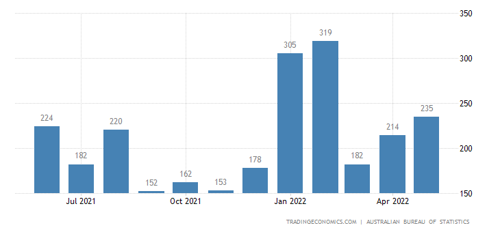 Australia Exports of Vegetables,roots,tubers,oth. Edible Ve