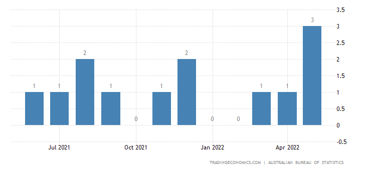 Australia Exports of Wire of Iron Or Steel