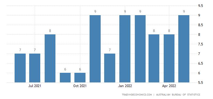 Australia Exports of Worn Clothing, Worn Textile Articles &