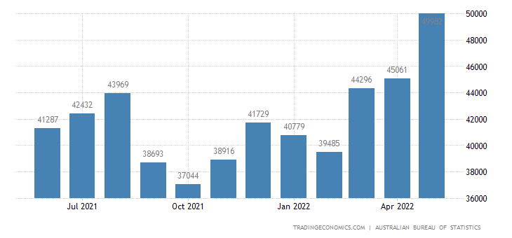 Australia Exports to Total (country of Destination)