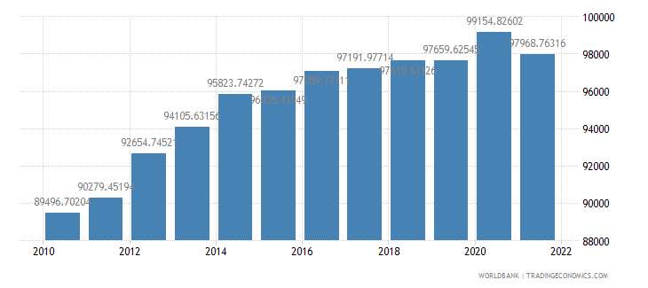 australia gdp per person employed constant 1990 ppp dollar wb data