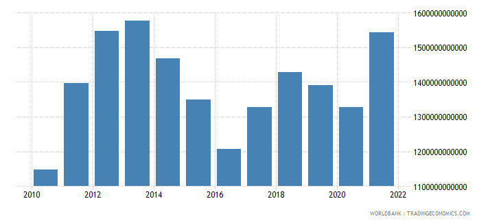 australia gdp us dollar wb data