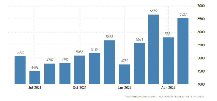 Australia Imports from ASEAN