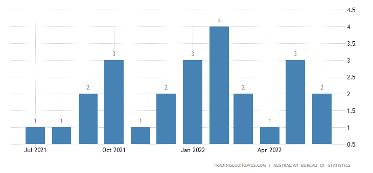 Australia Imports from Madagascar