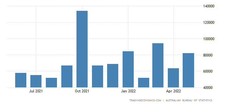 Australia Imports from Philippines