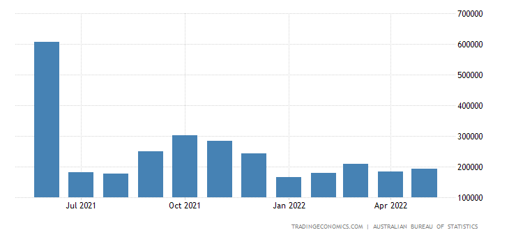 Australia Imports from Spain