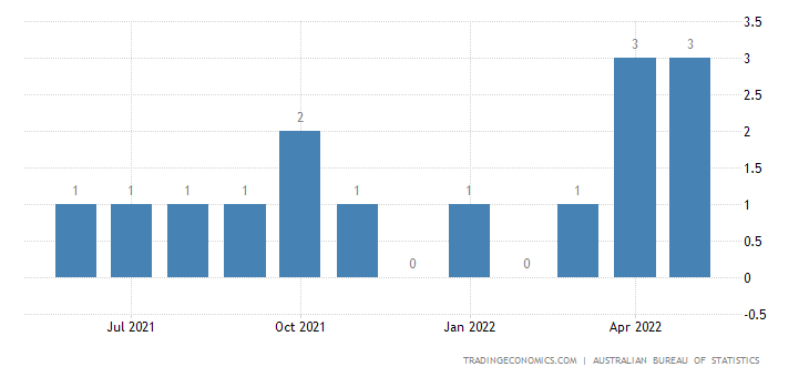 Australia Imports of Coin Excl. Gold Coin, Not Legal Tender