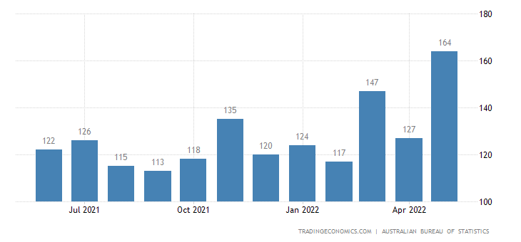 Australia Imports of Dairy Products & Birds Eggs