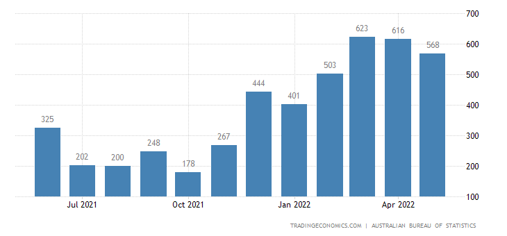 Australia Imports of Fertilizers Excl. Crude