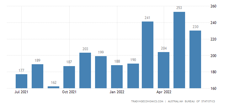 Australia Imports of - Food & Beverages Mainly For Indu