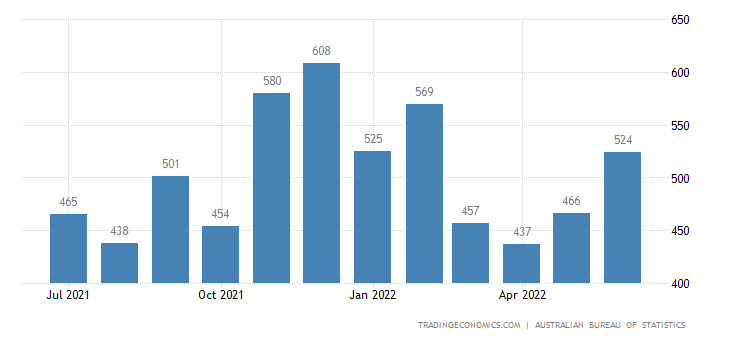 Australia Imports of Furniture & Parts Thereof