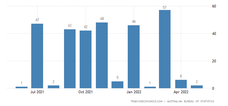 Australia Imports of Gas, Natural & Manufactured