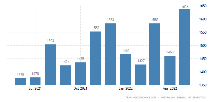 Australia Imports of General Industrial Machinery, Eqp. & M