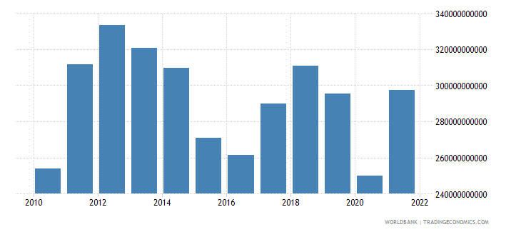 australia imports of goods and services bop us dollar wb data