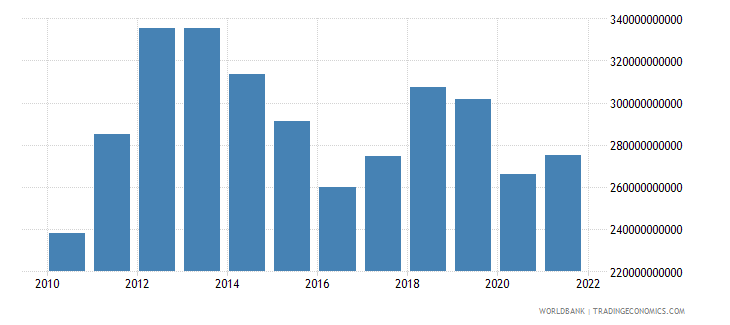 australia imports of goods and services us dollar wb data