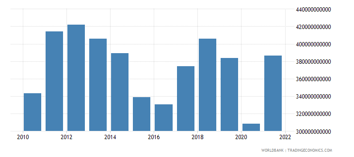 australia imports of goods services and income bop us dollar wb data