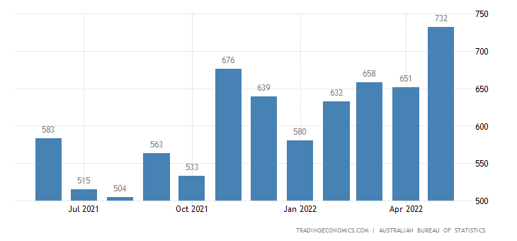 Australia Imports of - Household Electrical Items