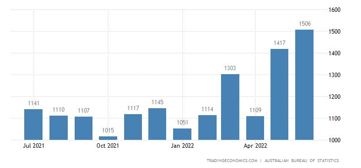 Australia Imports of Machinery Specialized For Particular I