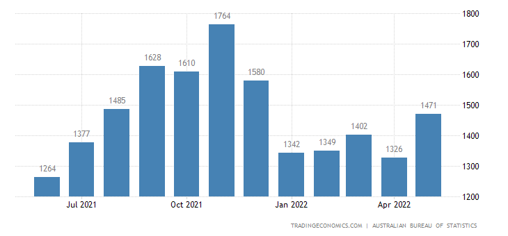 Australia Imports of Misc. Manufactured Articles, Nes