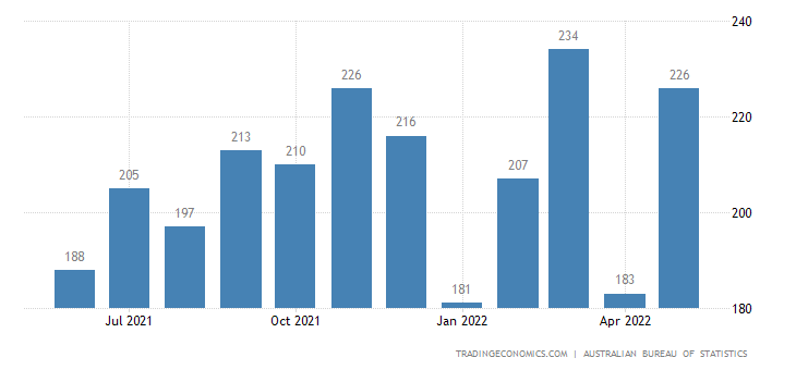 Australia Imports of - Paper & Paperboard