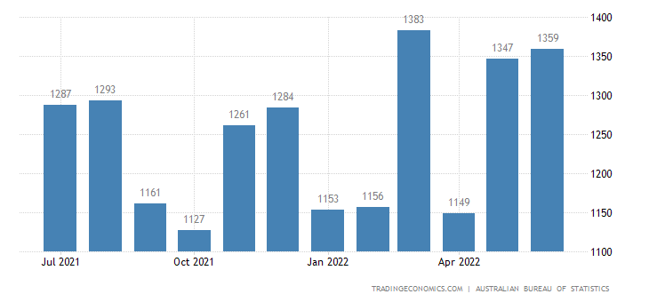 Australia Imports of - Parts For Transport Equipment