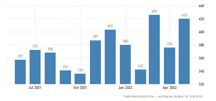 Australia Imports of Rubber Manufactures