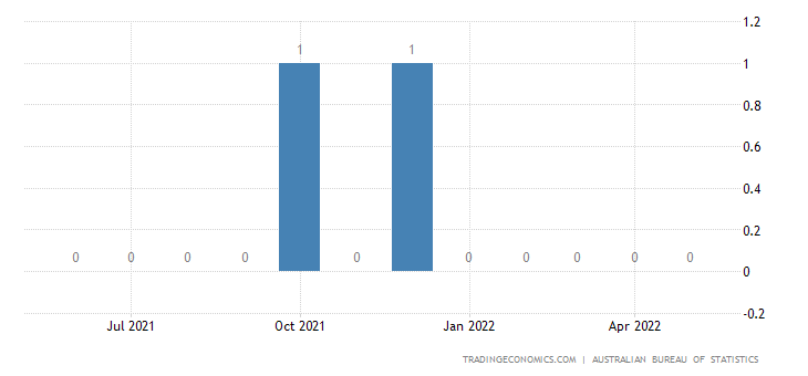 Australia Imports of Special Transactions & Commodities