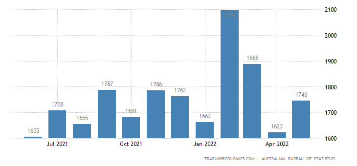 Australia Imports of - Textiles Clothing & Footwear
