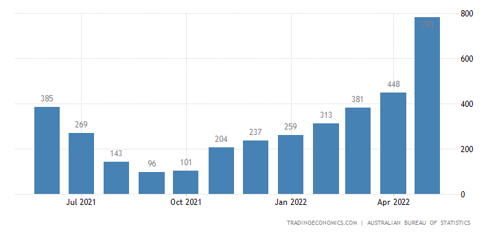 Australia Imports of Tourism Related Service