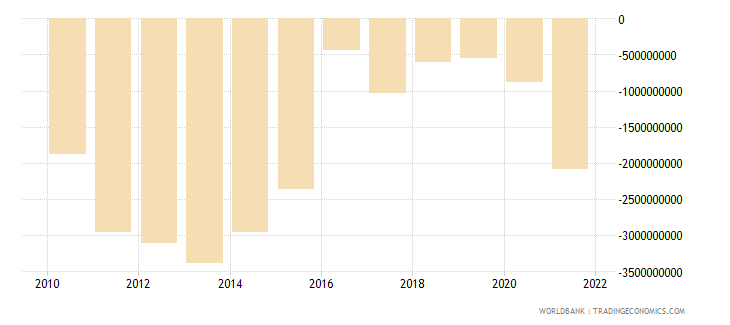 australia net current transfers from abroad us dollar wb data