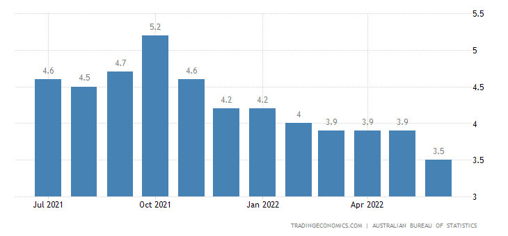 unemployment rate in australia Australia's seasonally adjusted unemployment rate stood at 54 percent in june  of 2018, the same as in the prior month and in line with market.