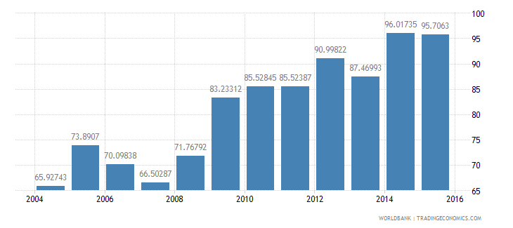 austria central government debt total percent of gdp wb data