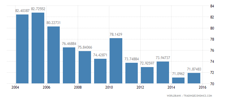 austria energy use kg of oil equivalent per dollar1 000 gdp constant 2005 ppp wb data