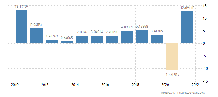 austria exports of goods and services annual percent growth wb data