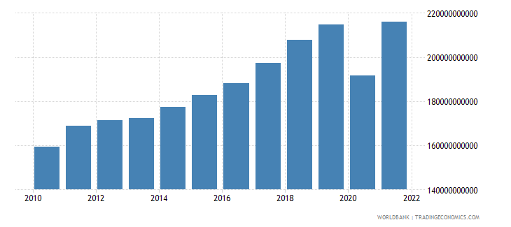 austria exports of goods and services constant lcu wb data