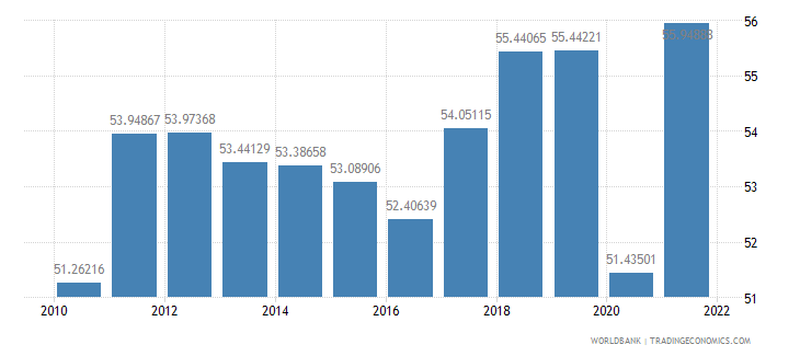austria exports of goods and services percent of gdp wb data