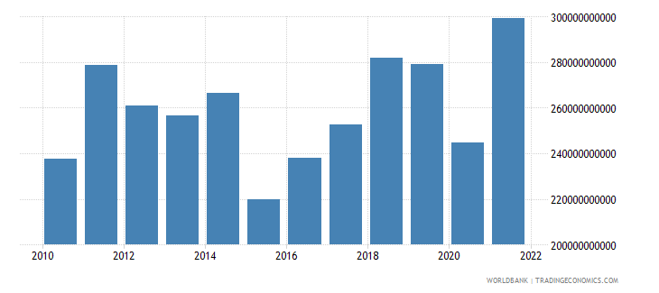 austria exports of goods services and income bop us dollar wb data